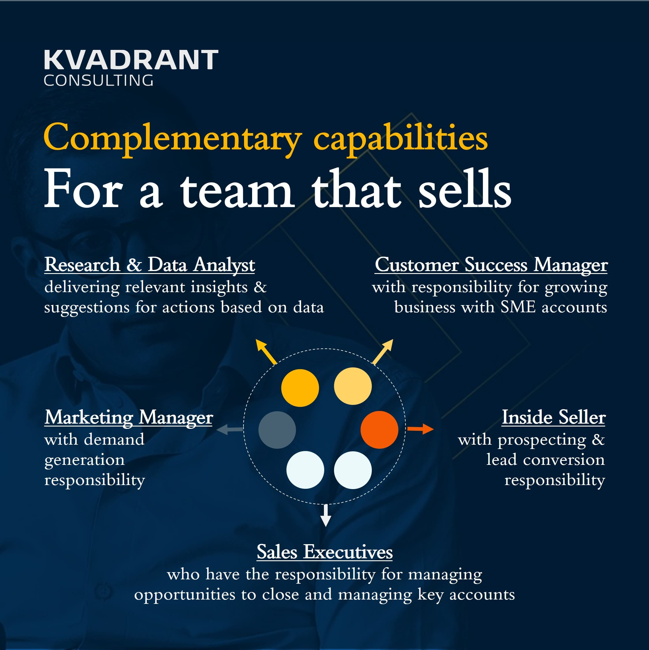 Illustrative example of a team that sells